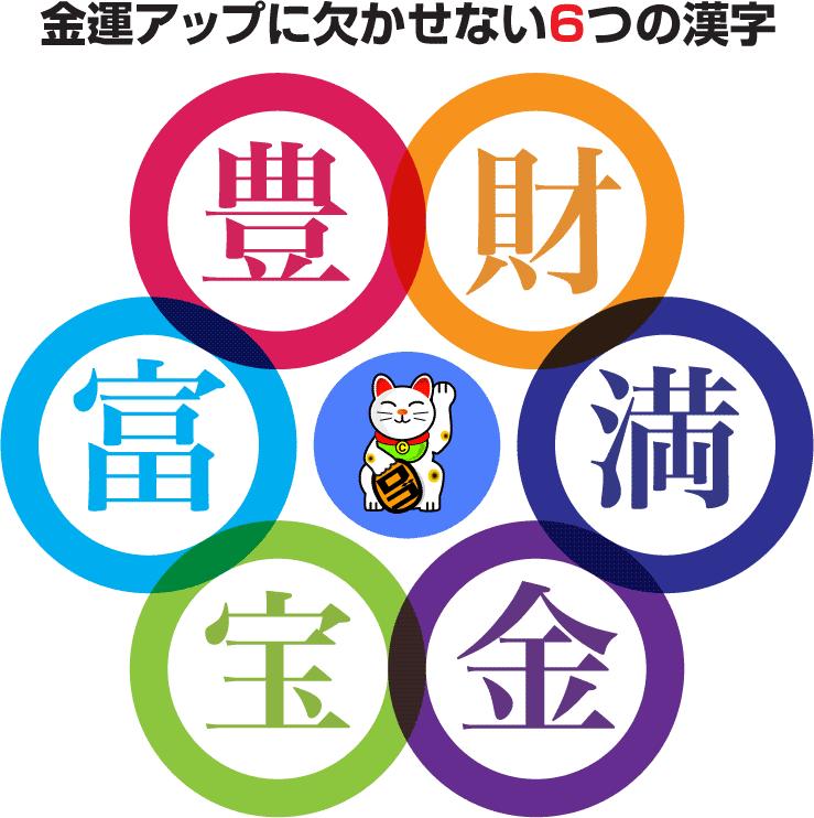 金運がアップする6つの漢字